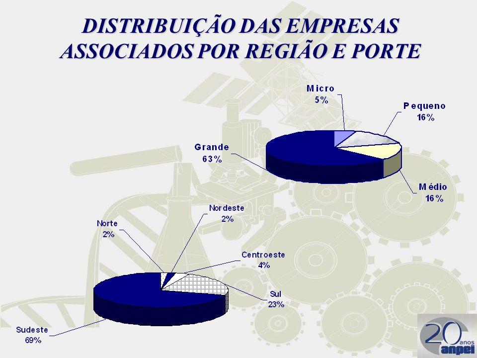 DISTRIBUIÇÃO DAS EMPRESAS ASSOCIADOS POR REGIÃO E PORTE