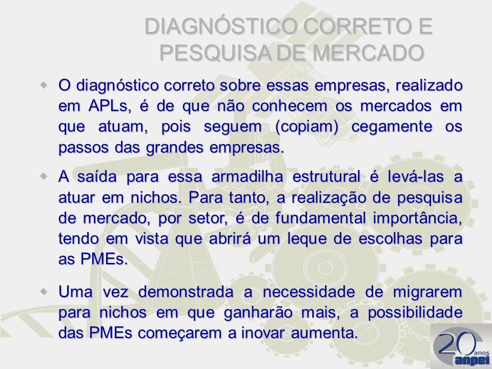 DIAGNÓSTICO CORRETO E PESQUISA DE MERCADO