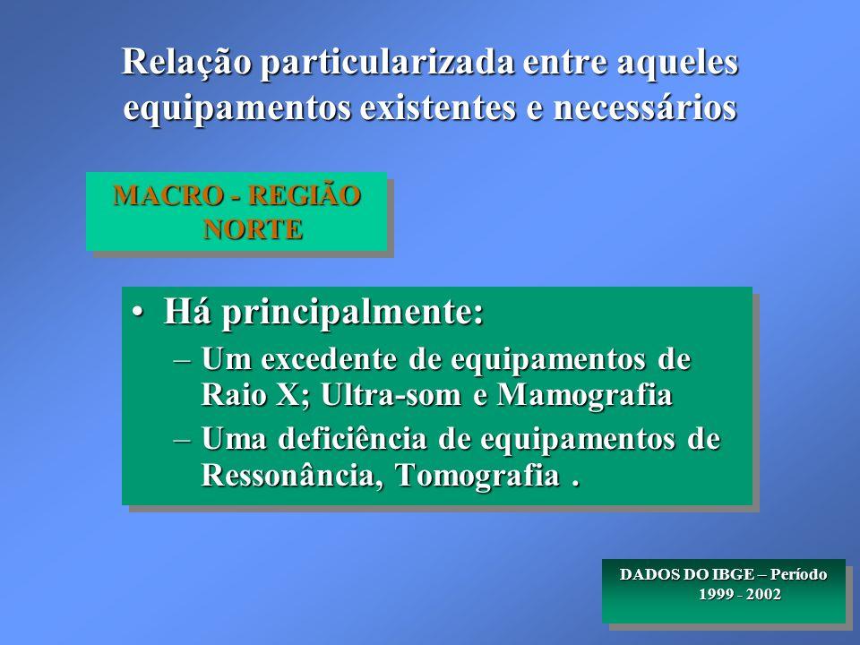 DADOS DO IBGE – Período 1999 - 2002