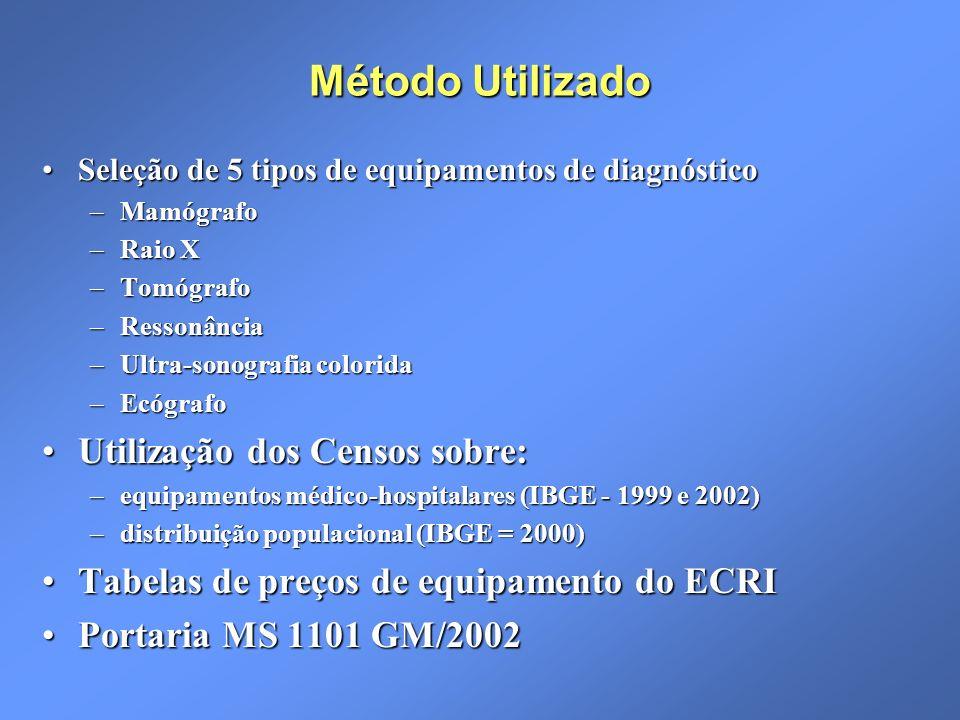 Método Utilizado Utilização dos Censos sobre: