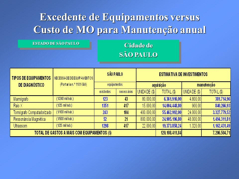 Excedente de Equipamentos versus Custo de MO para Manutenção anual