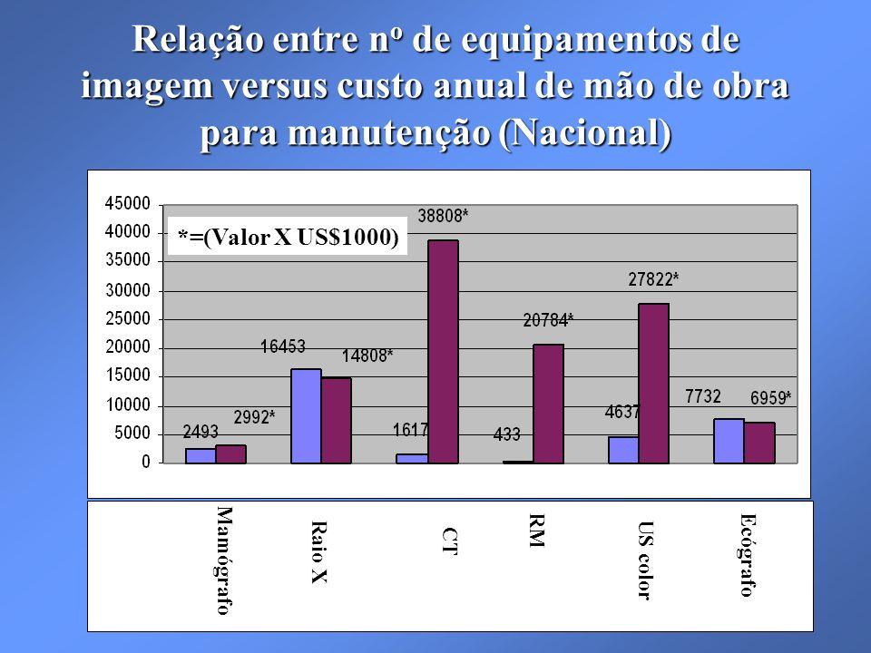 Relação entre no de equipamentos de imagem versus custo anual de mão de obra para manutenção (Nacional)