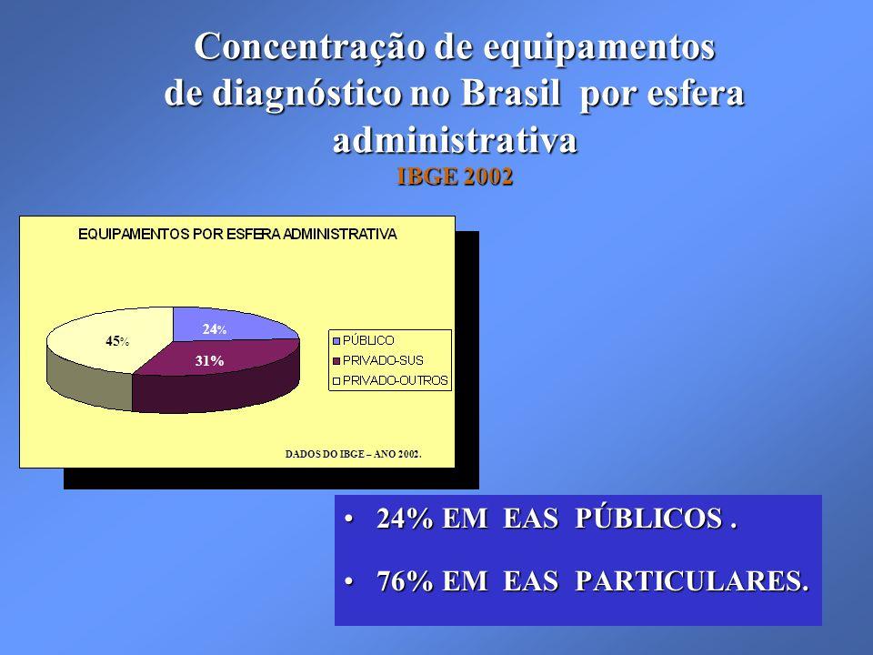 Concentração de equipamentos de diagnóstico no Brasil por esfera administrativa IBGE 2002