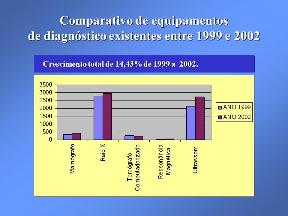 Comparativo de equipamentos de diagnóstico existentes entre 1999 e 2002