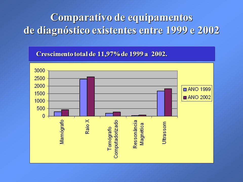 Crescimento total de 11,97% de 1999 a 2002.
