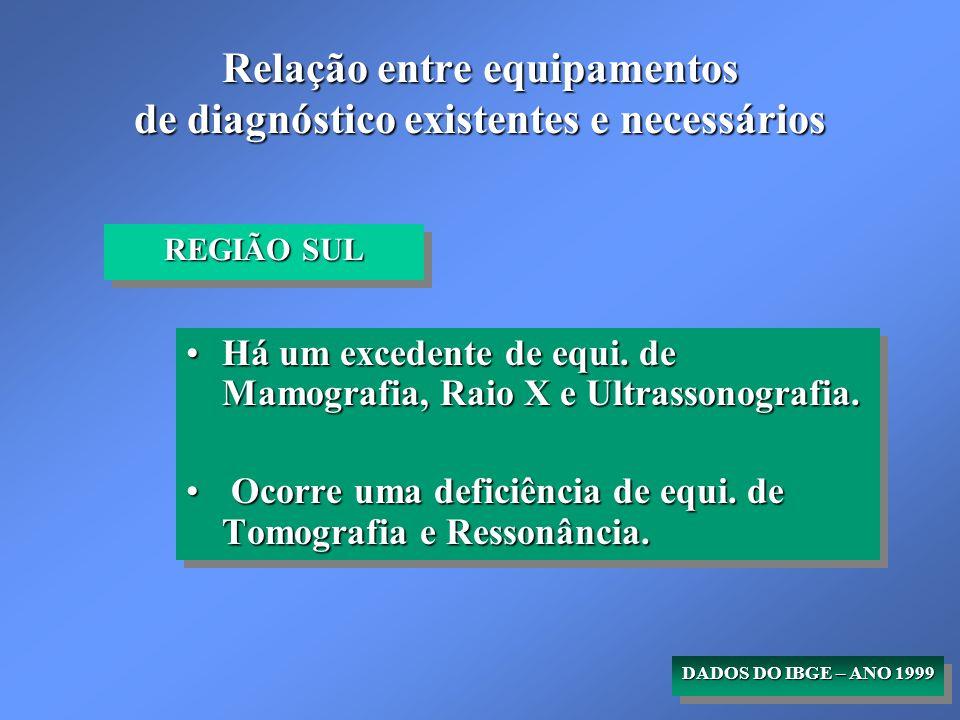 Relação entre equipamentos de diagnóstico existentes e necessários