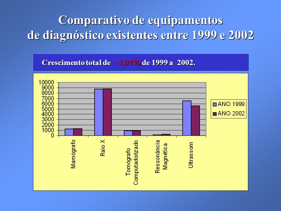Crescimento total de – 4,07% de 1999 a 2002.