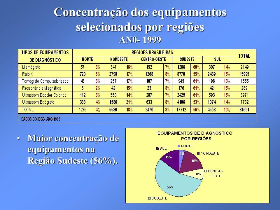 Concentração dos equipamentos selecionados por regiões AN0- 1999