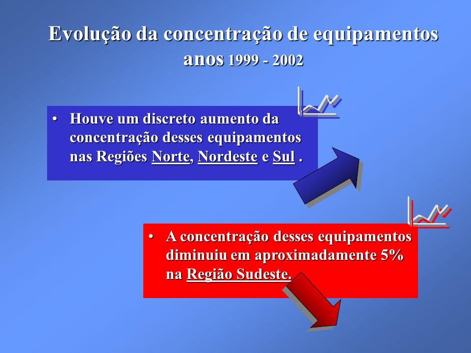 Evolução da concentração de equipamentos anos 1999 - 2002