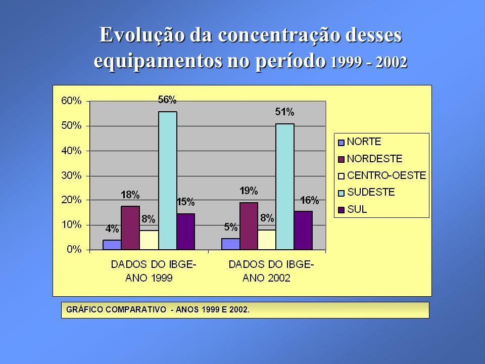 Evolução da concentração desses equipamentos no período 1999 - 2002