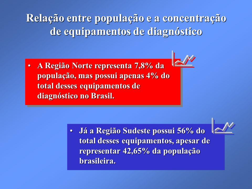 Relação entre população e a concentração de equipamentos de diagnóstico