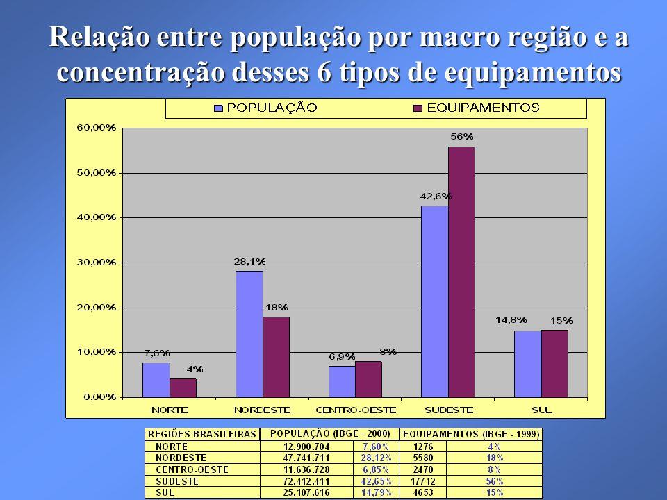 Relação entre população por macro região e a concentração desses 6 tipos de equipamentos