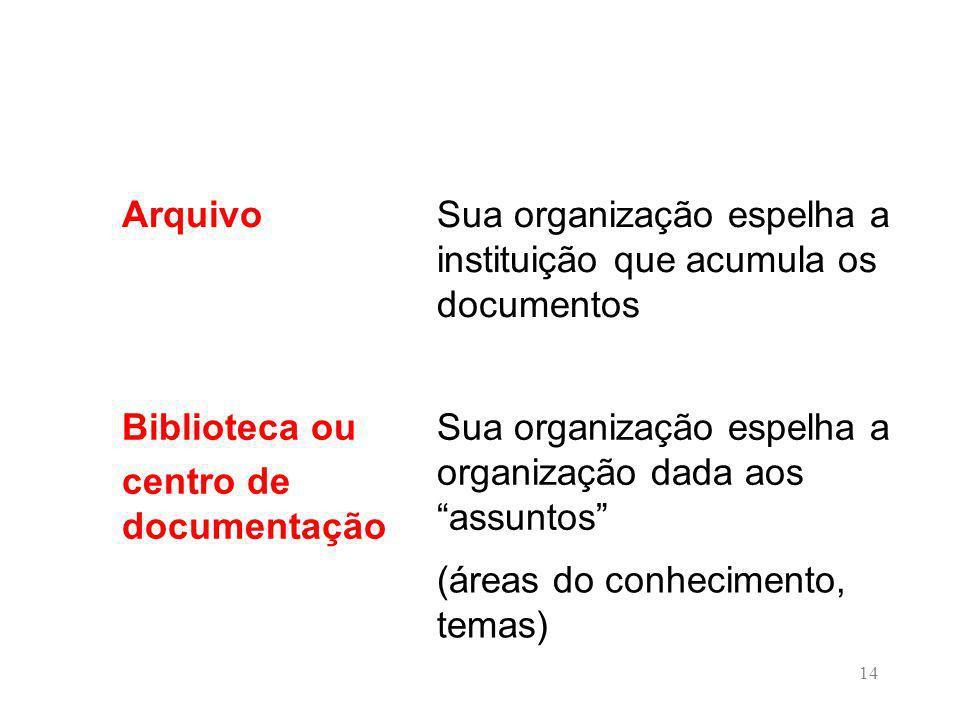 Sua organização espelha a instituição que acumula os documentos