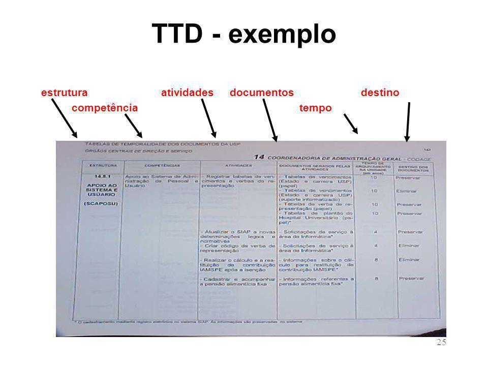 TTD - exemplo estrutura atividades documentos destino