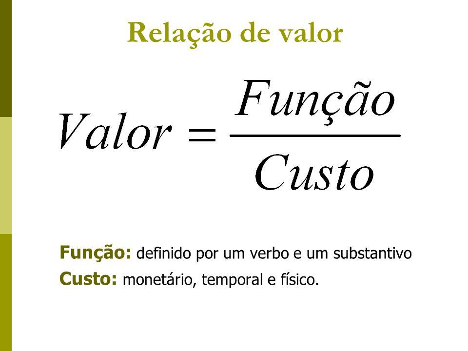 Relação de valor Função: definido por um verbo e um substantivo