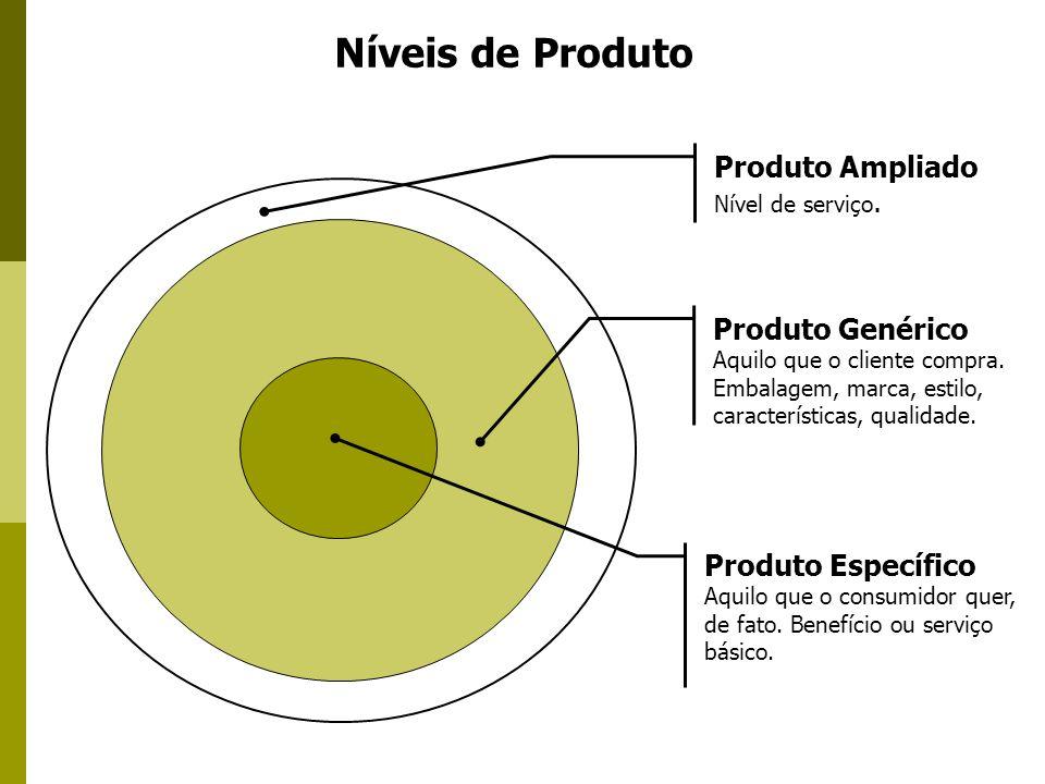 Níveis de Produto Produto Ampliado Nível de serviço. Produto Genérico