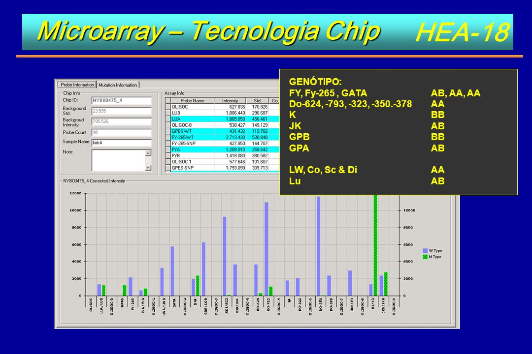 Microarray – Tecnologia Chip