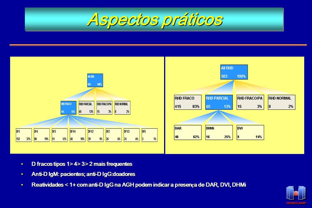 Aspectos práticos D fracos tipos 1> 4> 3> 2 mais frequentes