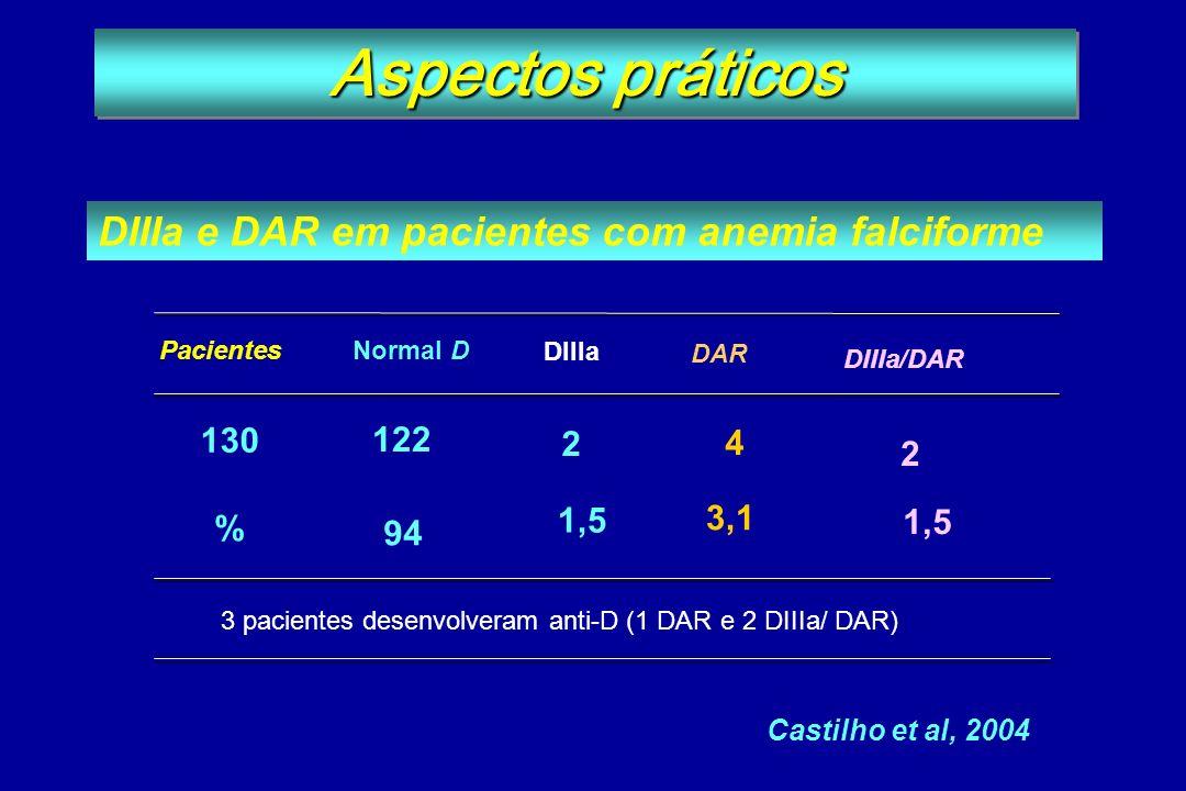 Aspectos práticos DIIIa e DAR em pacientes com anemia falciforme