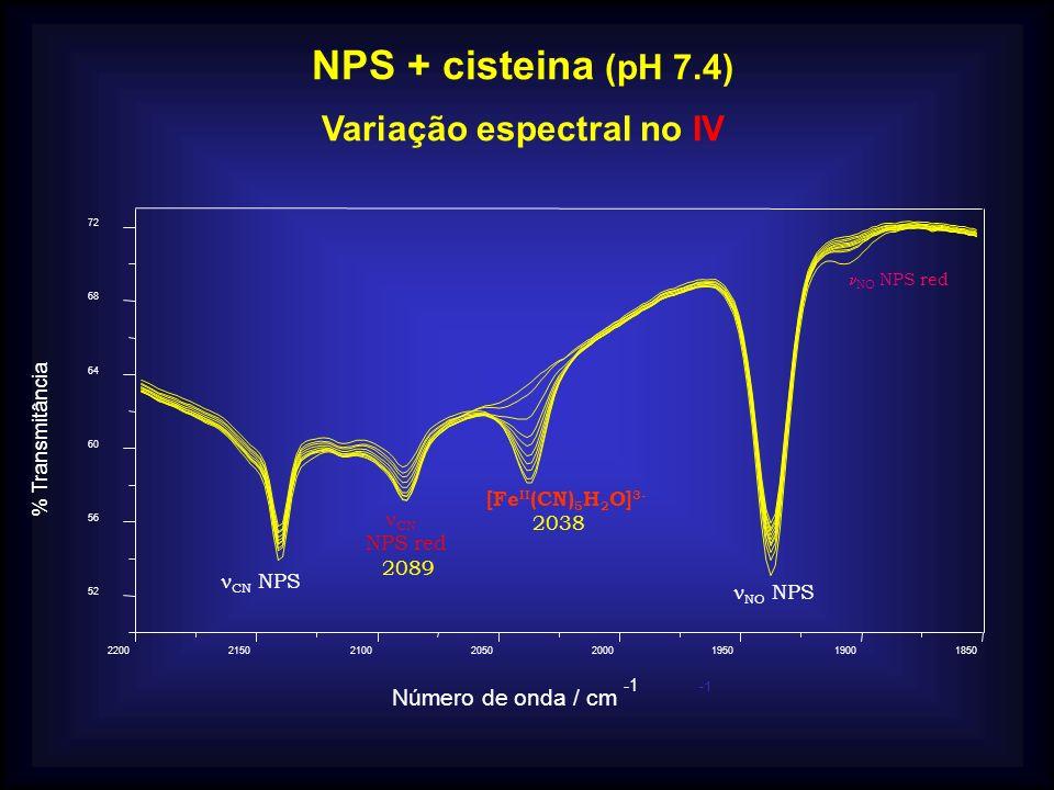 Variação espectral no IV