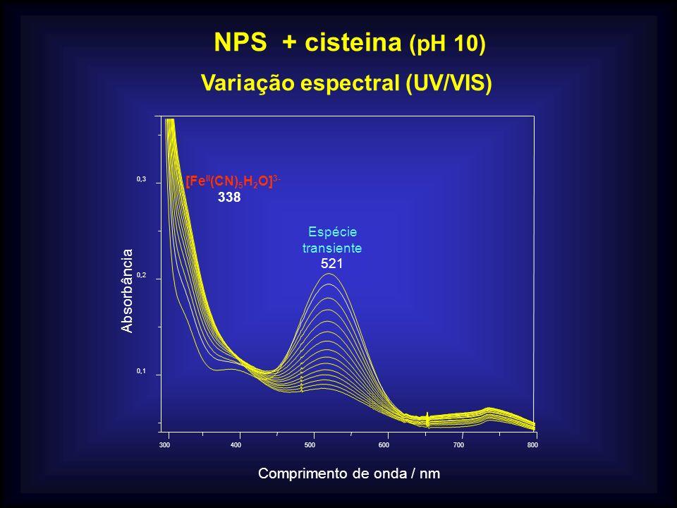 Variação espectral (UV/VIS)