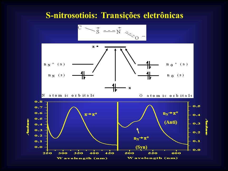 S-nitrosotiois: Transições eletrônicas