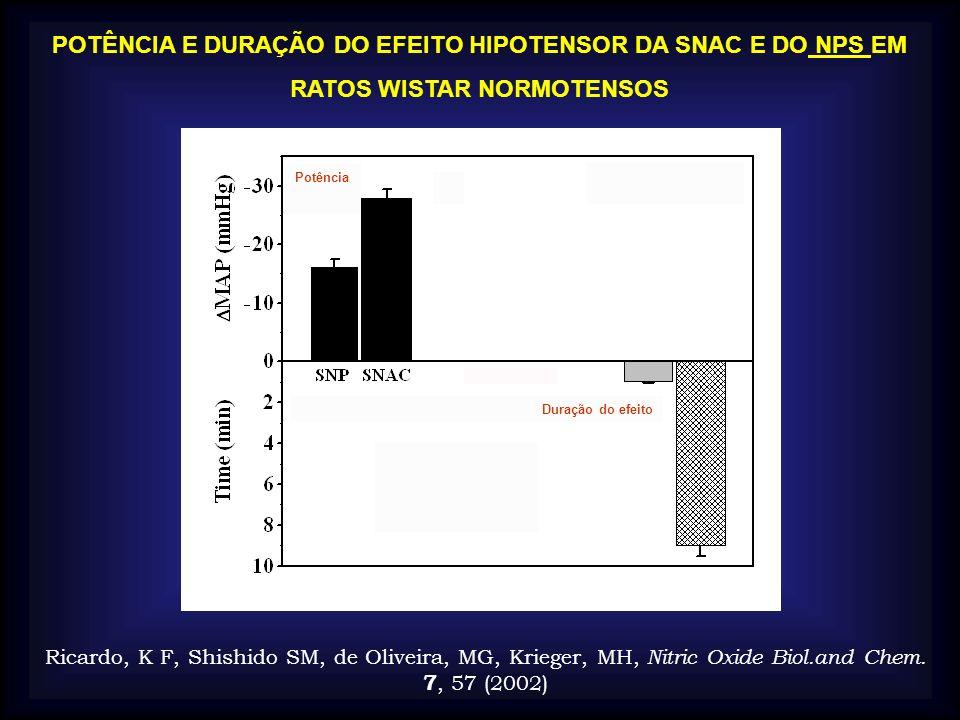POTÊNCIA E DURAÇÃO DO EFEITO HIPOTENSOR DA SNAC E DO NPS EM RATOS WISTAR NORMOTENSOS