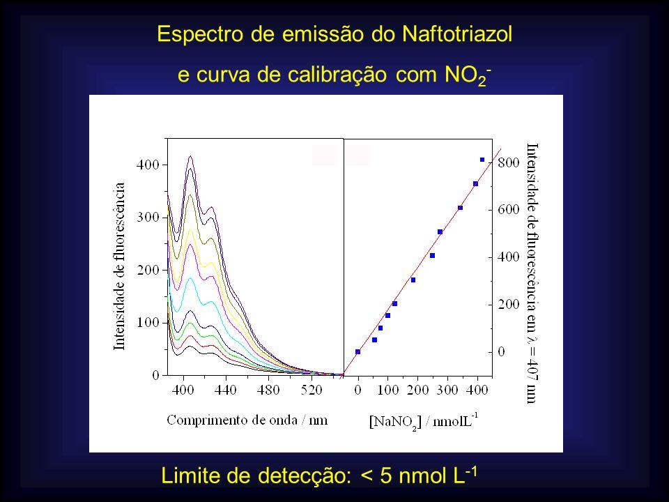 Espectro de emissão do Naftotriazol e curva de calibração com NO2-