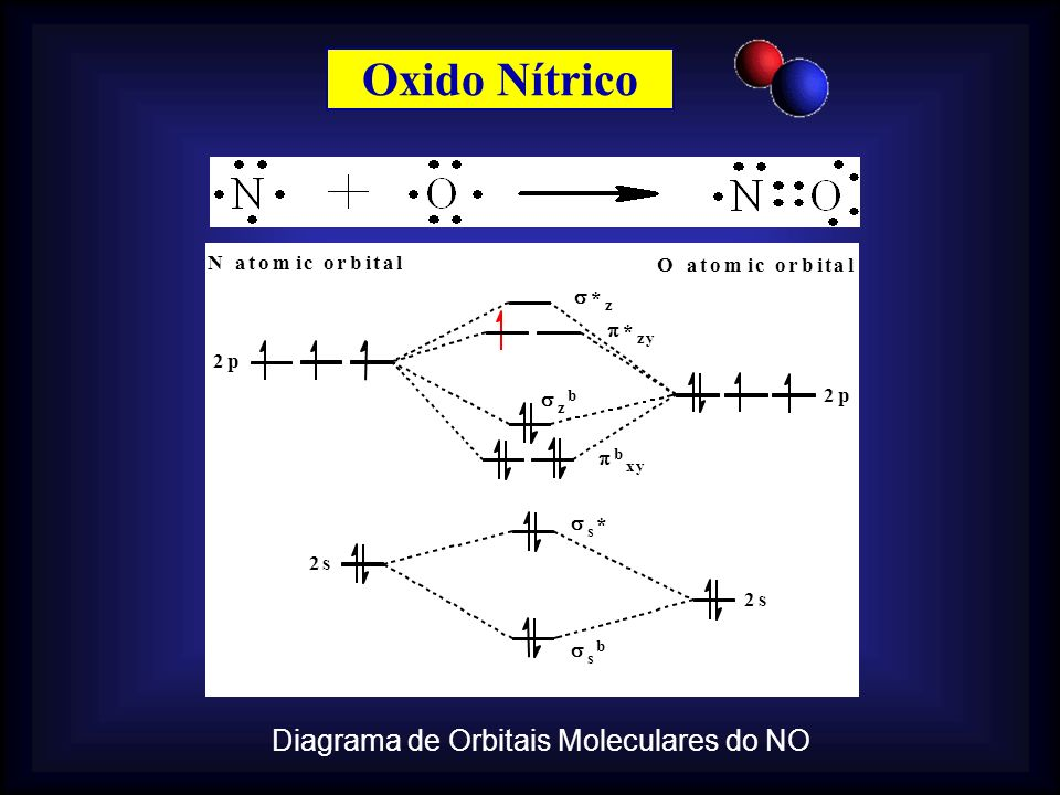 Diagrama de Orbitais Moleculares do NO