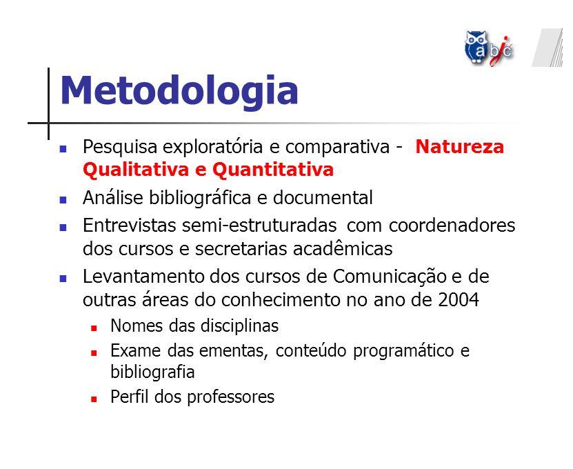 Metodologia Pesquisa exploratória e comparativa - Natureza Qualitativa e Quantitativa. Análise bibliográfica e documental.