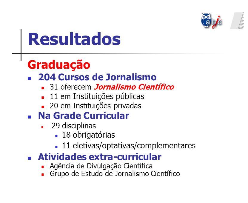Resultados Graduação 204 Cursos de Jornalismo Na Grade Curricular