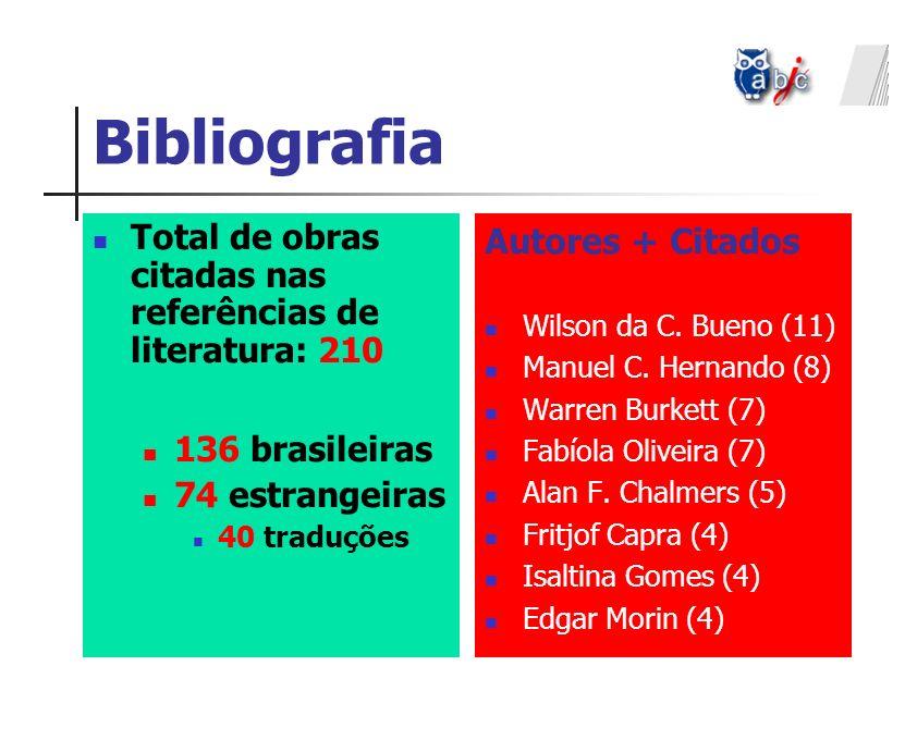 Bibliografia Total de obras citadas nas referências de literatura: 210