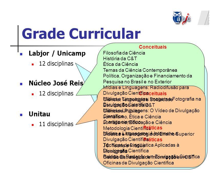 Grade Curricular Labjor / Unicamp Núcleo José Reis / USP Unitau