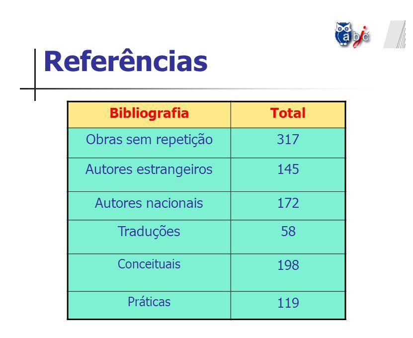 Referências Bibliografia Total Obras sem repetição 317