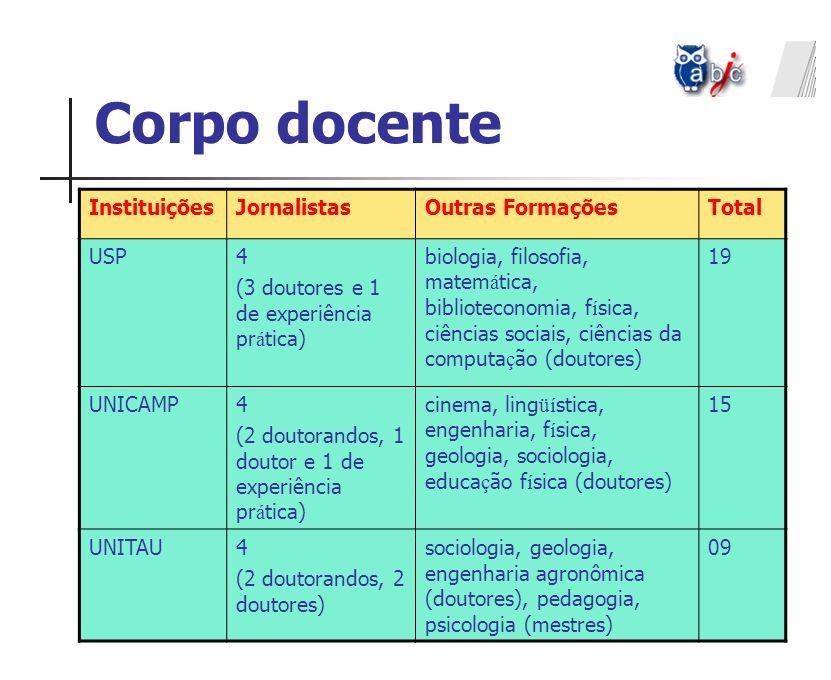 Corpo docente Instituições Jornalistas Outras Formações Total USP 4