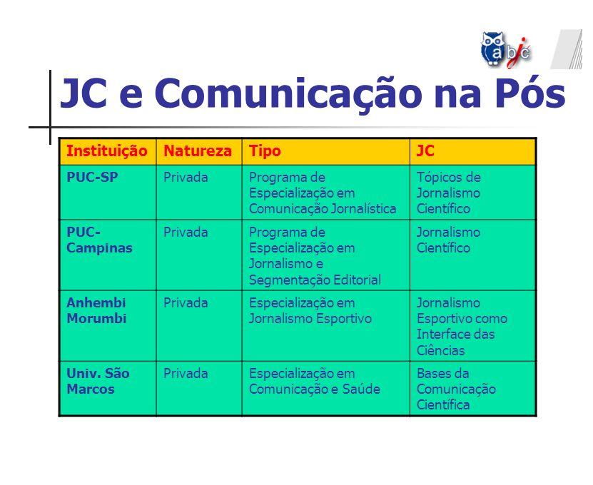 JC e Comunicação na Pós Instituição Natureza Tipo JC PUC-SP Privada