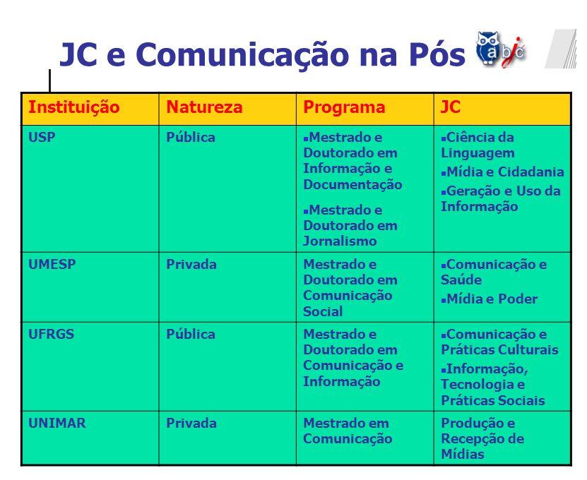 JC e Comunicação na Pós Instituição Natureza Programa JC USP Pública