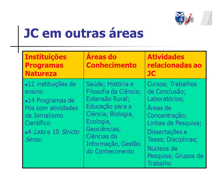 JC em outras áreas Instituições Programas Natureza