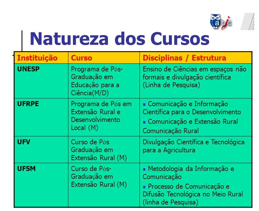 Natureza dos Cursos Instituição Curso Disciplinas / Estrutura UNESP