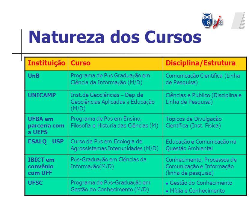 Natureza dos Cursos Instituição Curso Disciplina/Estrutura UnB