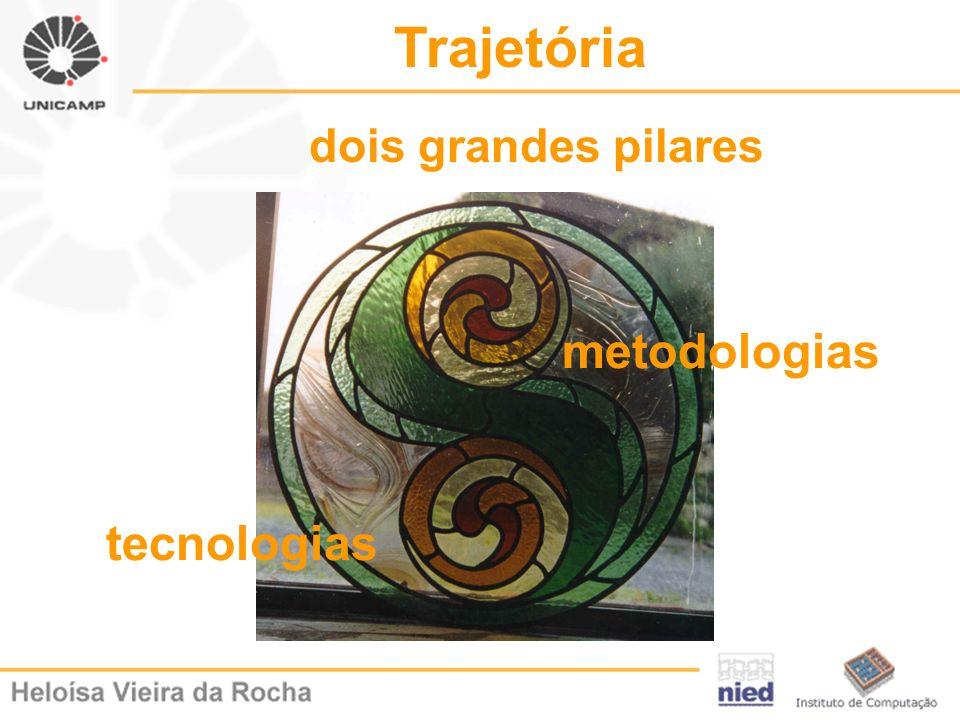 Trajetória dois grandes pilares metodologias tecnologias