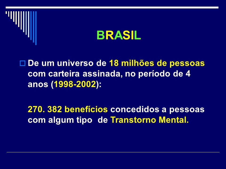 BRASIL De um universo de 18 milhões de pessoas com carteira assinada, no período de 4 anos (1998-2002):