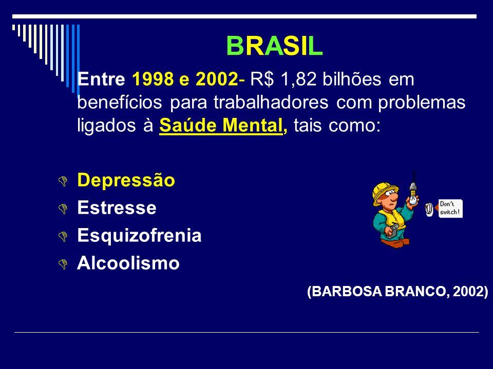 BRASIL Entre 1998 e 2002- R$ 1,82 bilhões em benefícios para trabalhadores com problemas ligados à Saúde Mental, tais como: