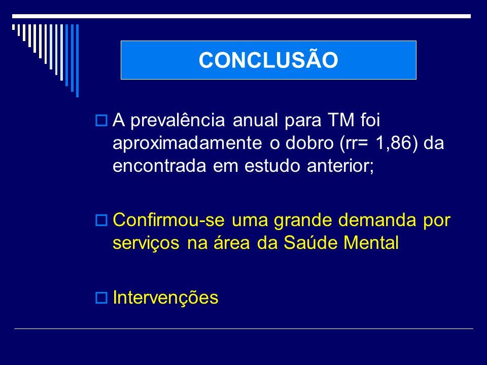 CONCLUSÃO A prevalência anual para TM foi aproximadamente o dobro (rr= 1,86) da encontrada em estudo anterior;