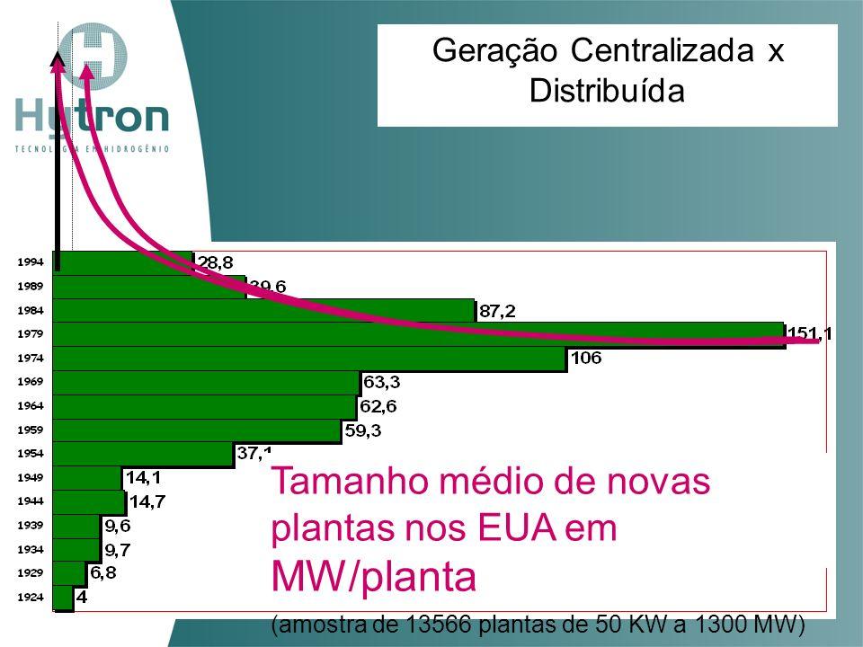Geração Centralizada x Distribuída