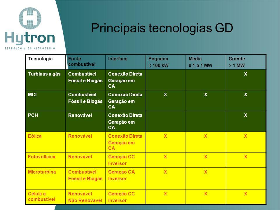 Principais tecnologias GD