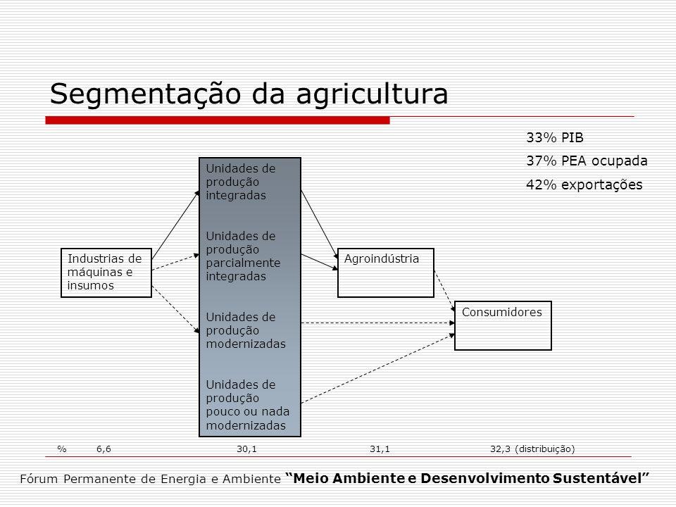 Segmentação da agricultura