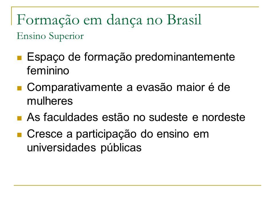 Formação em dança no Brasil Ensino Superior