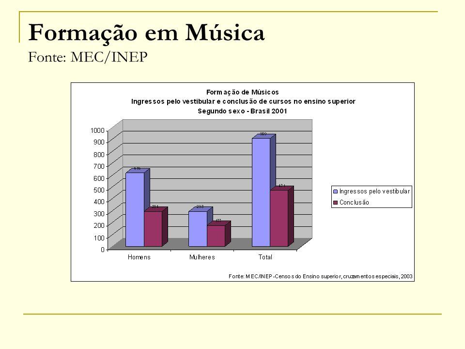 Formação em Música Fonte: MEC/INEP