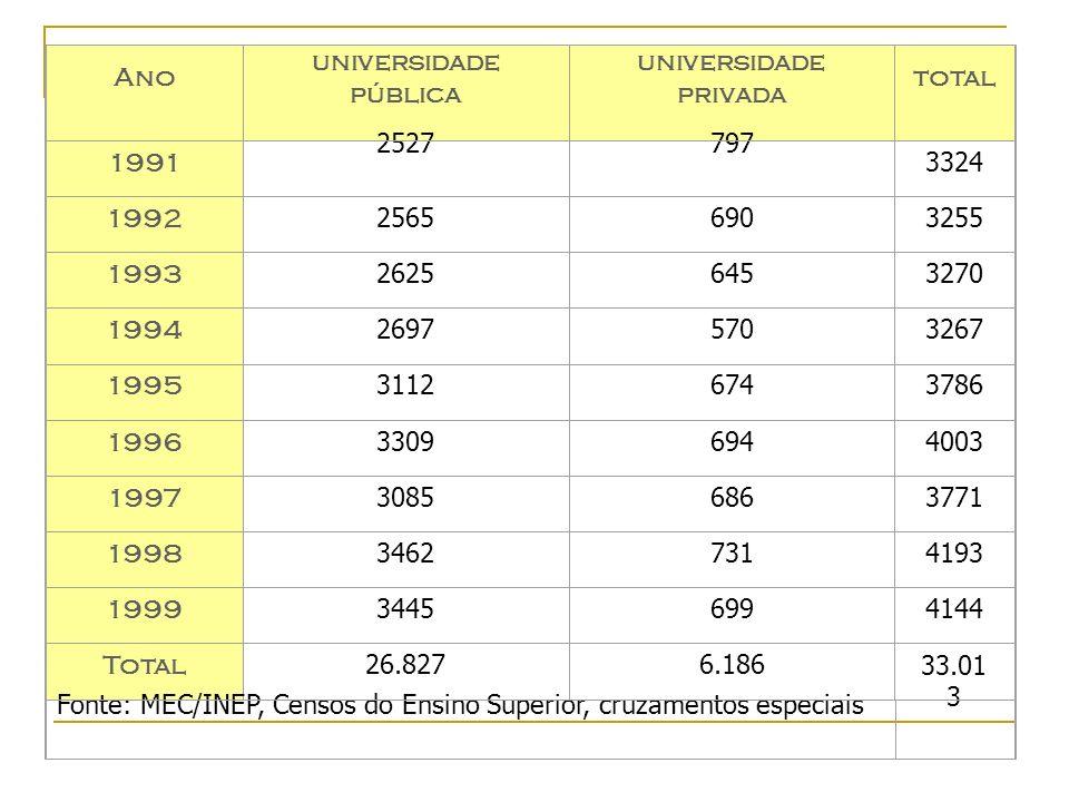 Ano universidade pública. universidade. privada. total. 1991. 2527. 797. 3324. 1992. 2565.